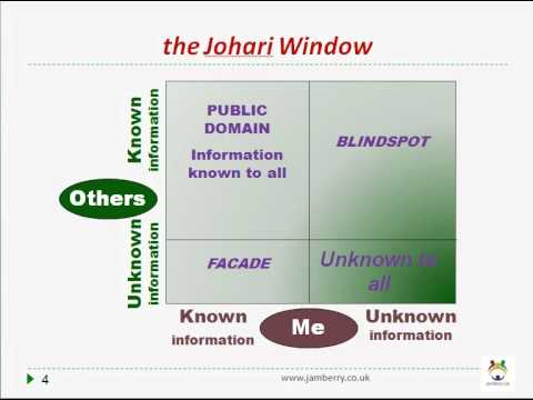 theoretical framework for johari window in psychiatric nursing Theoretical framework of care theories 1psychoanalytical model  o johari window nurse client relationship  documents similar to mental health nursing handout psychiatric nursing uploaded by freenursingnotes mental health uploaded by xoxo318.