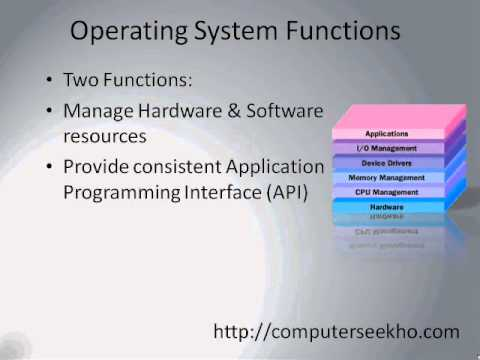 Learn Computer in Hindi - What is Operating System