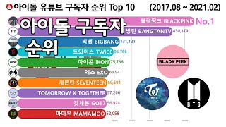 아이돌 유튜브 구독자 순위 Top 10 [블랙핑크, BTS, 엑소, 빅뱅, 트와이스] Kpop Subscri…