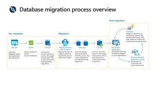 Deep dive with data migration tools and Azure Database Migration Service | BRK3205