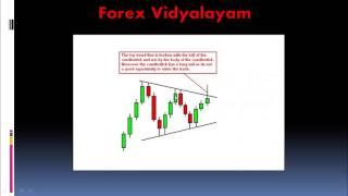 Forex Chart Patterns - Symmetrical Triangles - Telugu