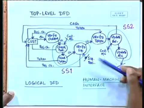 18 data flow diagrams iii youtube ccuart Image collections