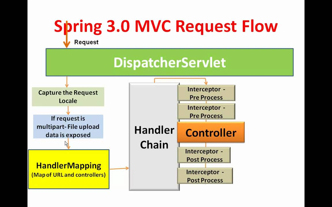 Spring 3 mvc framework introduction spring 3 mvc session 1 spring 3 mvc framework introduction spring 3 mvc session 1 introduction to spring 3 mvc youtube ccuart Image collections