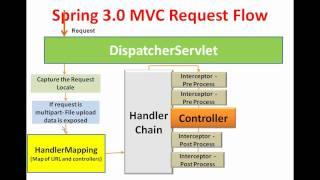 SPRING 3 MVC FRAMEWORK INTRODUCTION   SPRING 3 MVC SESSION 1  INTRODUCTION TO SPRING 3 MVC
