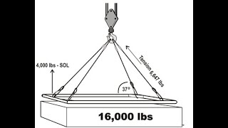 How to calculate Slİng Tension or Sling working load limit.