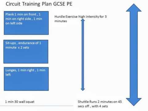 GCSE P.E Circuit Training Example Plan