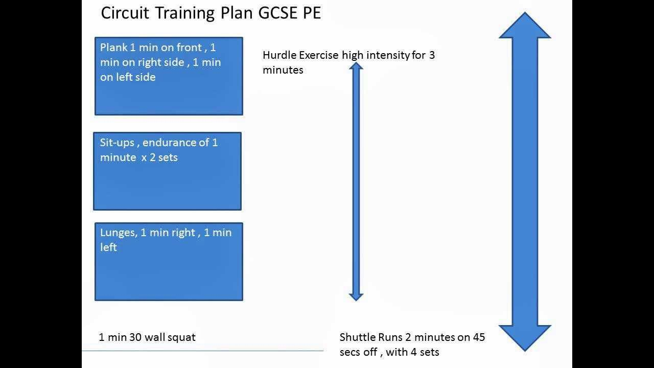 gcse coursework pe Teach the reformed gcse (9-1) physical education qualification available in england for first teaching from 2016.