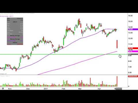 Advanced Micro Devices  - AMD Stock Chart Technical Analysis for 05-02-17