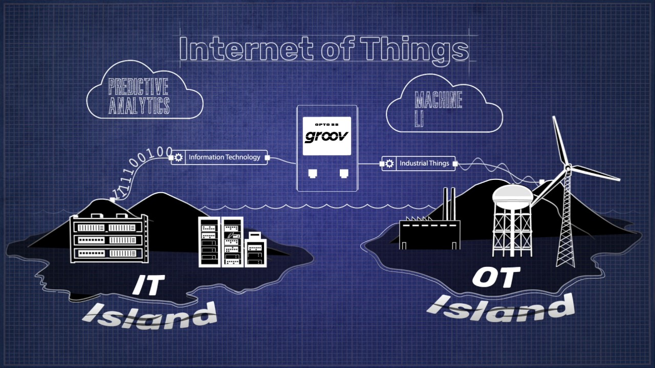 Node-RED on groov: The Internet of Things