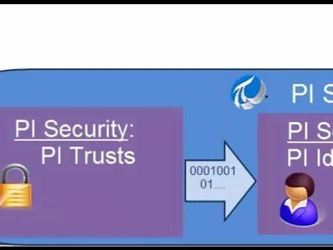 OSIsoft: PI UFL Setup Security PI Interface to PI Server