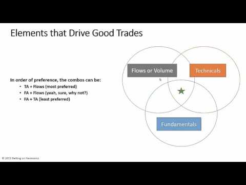 Elements that Drive Good Trades