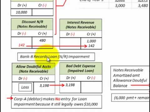 long term asset impairment If you run a business that uses depreciable fixed assets and you prepare financial statements in accordance with generally accepted accounting principles, impairment of an asset can impact your balance sheet and income statement at some point when an asset is impaired, it may not be worth as much.