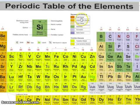 Types of elements youtube types of elements urtaz Image collections
