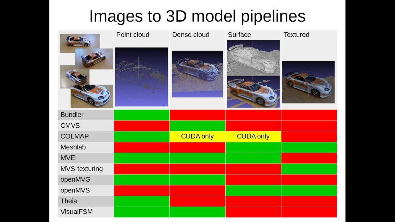 Making snap packages of photogrammetry software | Ubuntu