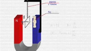 Взаимодействие токов. Магнитное поле