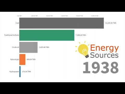 Global Energy Production by Source 1860 - 2019