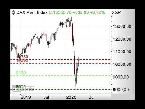 DAX - Gaps warten - Morning Call 08.04.2020