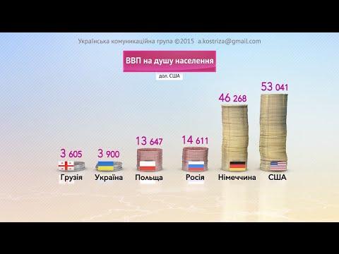 Видеоинфографика. Украина сегодня. Статистика ВВП по данным Всемирного банка.