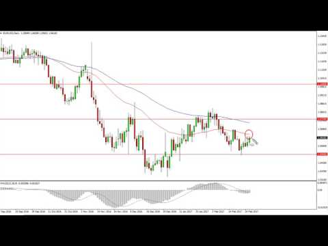 EUR/USD Technical Analysis for March 01 2017 by FXEmpire.com