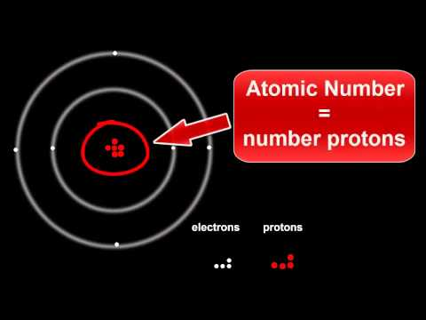 6.2 Introduction to Atomic Structure