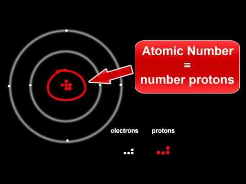 Atomic Structure: Protons, Electrons & Neutrons