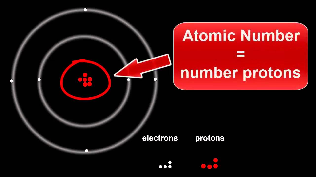 Atomic structure protons electrons neutrons youtube ccuart Images