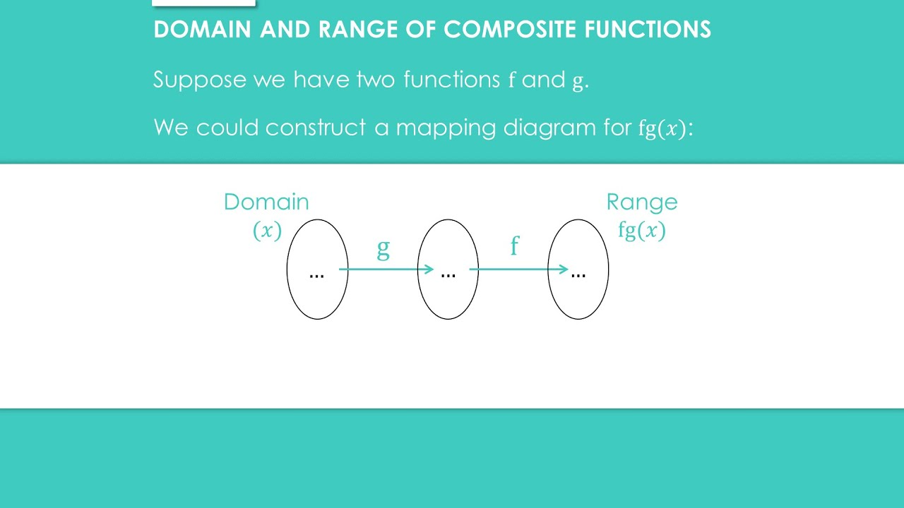 Functions » 5.1 Composite Functions » Key Facts (A-Level ...