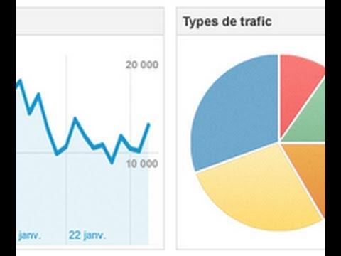 S'inscrire et utiliser Google Analytics, premiers pas.