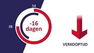 De nieuwste woningmarktcijfers - kwartaal 1 Zwartewaterland
