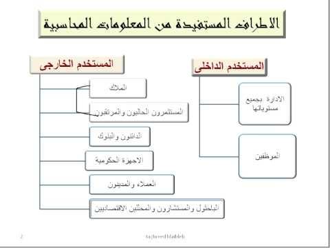 أسس المحاسبة تغريد بليبلة جامعة الملك عبدالعزيز لعام 1435-1436 المحاضرة 1