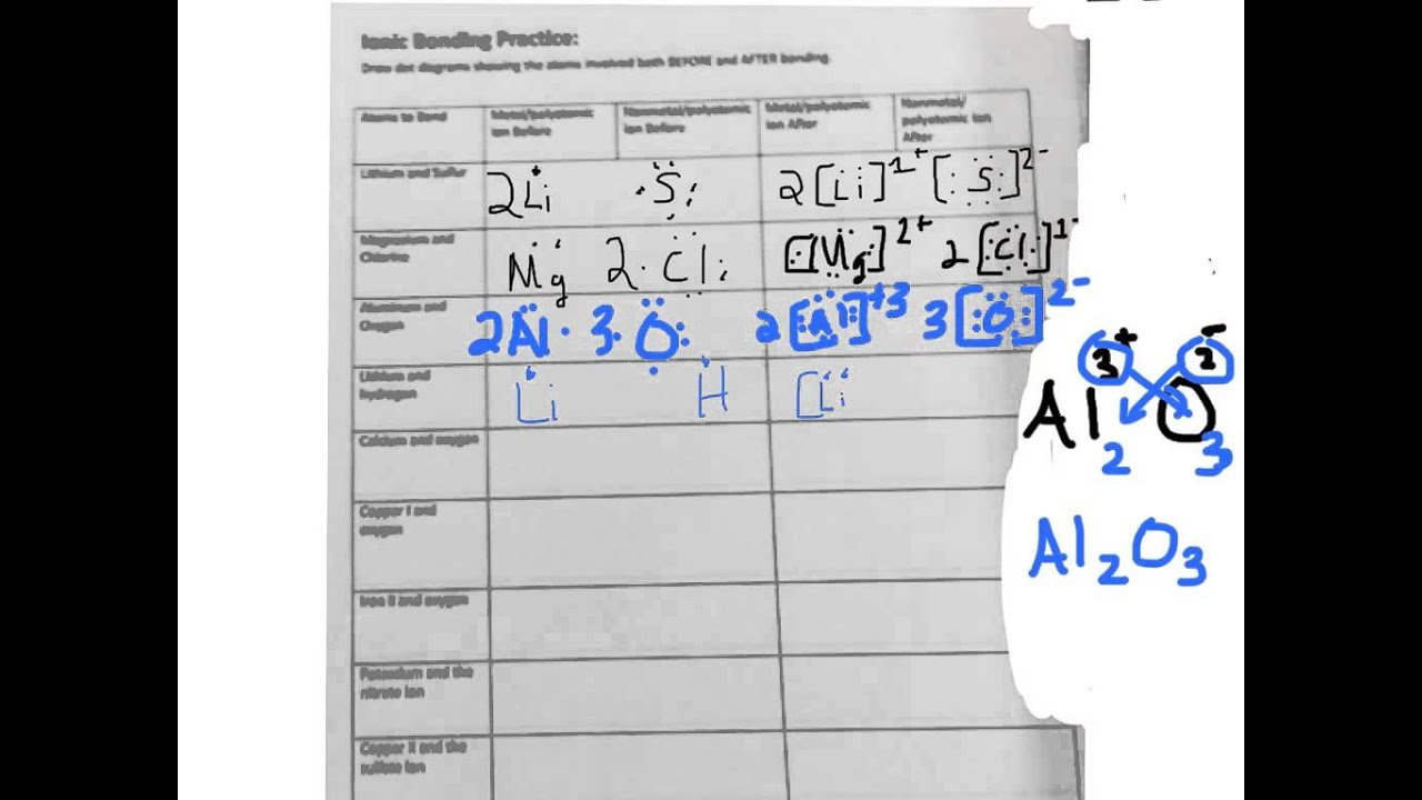 ionic Bonding Worksheet WalkThrough YouTube – Bonding and Chemical Formulas Worksheet Answers
