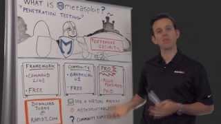 What is Metasploit? | Rapid7 | Metasploit.com