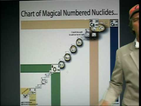 Magic Numbers of proton neutron Isotope chart of Nuclides GREEN2 5