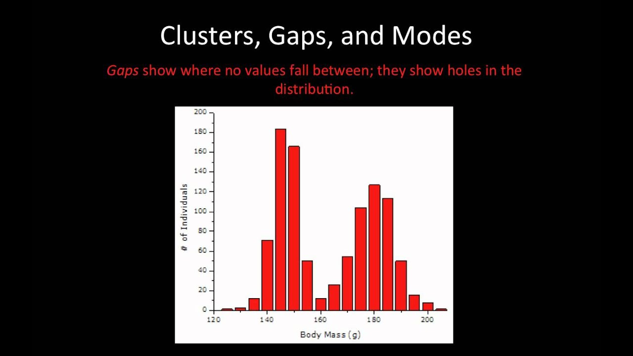 statistics 1 5 clusters gaps and modes youtube Clustered Index Example