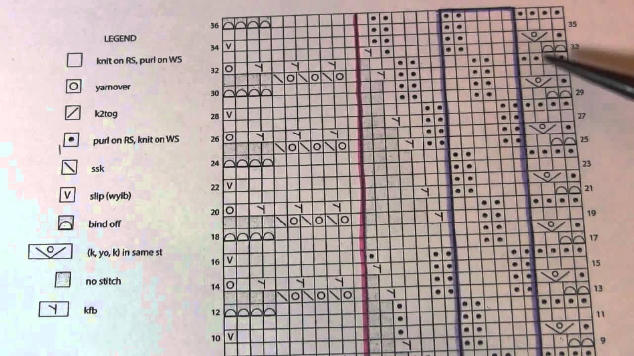 How To Understand A Knitting Pattern : How to read pattern charts - YouTube