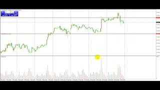 Forex Successful trading Strategies