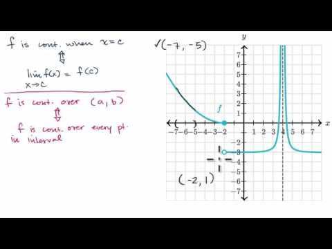 Continuity Over An Interval | Limits And Continuity | AP Calculus AB | Khan Academy