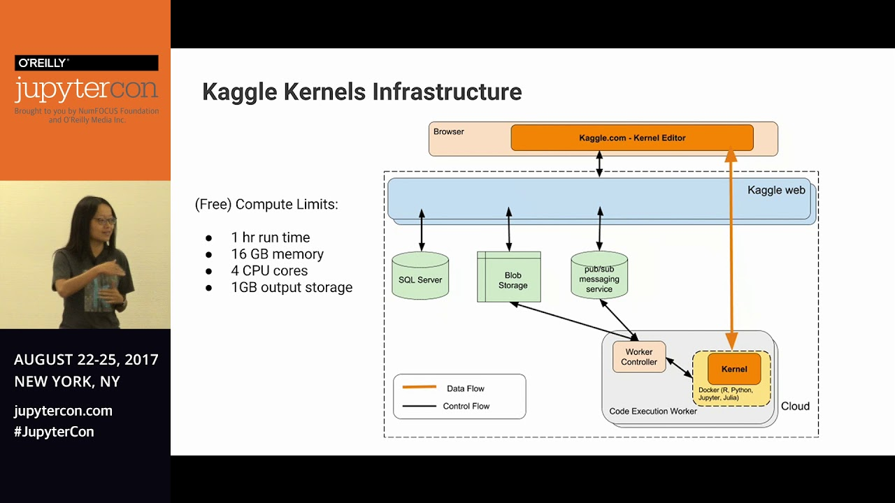 Image from Lessons Learned from Tens of Thousands of Kaggle Notebooks