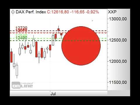 DAX unter 12.680/12.700 Punkten schwach - Morning Call 08.07.2020
