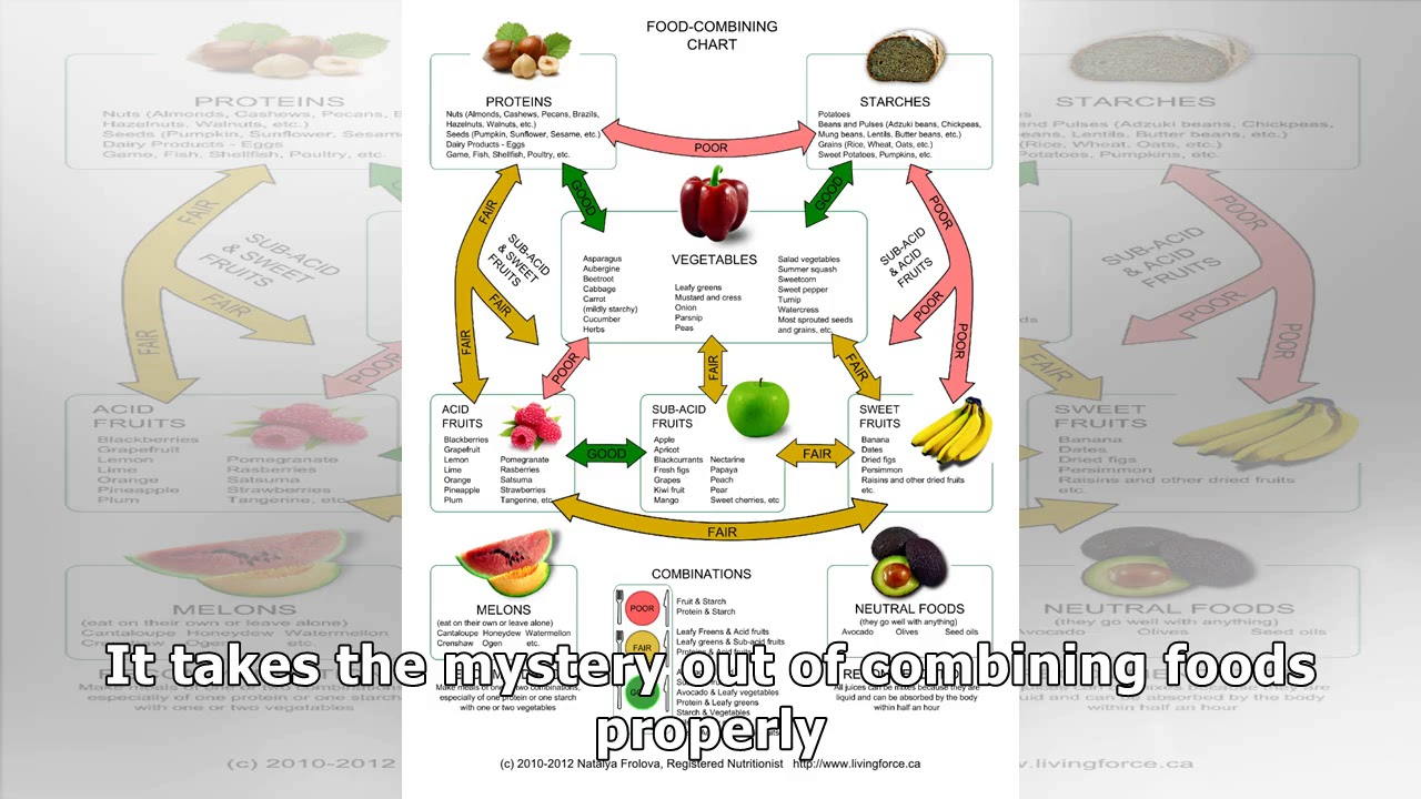combine food chart - 1280×720