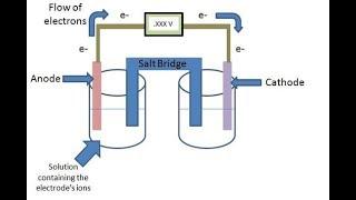 تأثير المواد الكيميائية التيار الكهربائي في الهندية // BP خلق