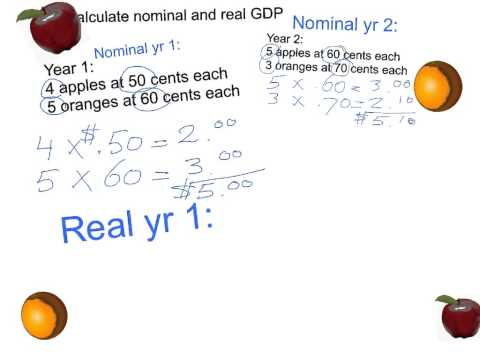 Nominal and real GDP calculation