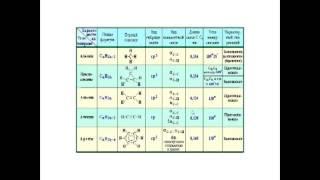 11 класс классификация органических веществ