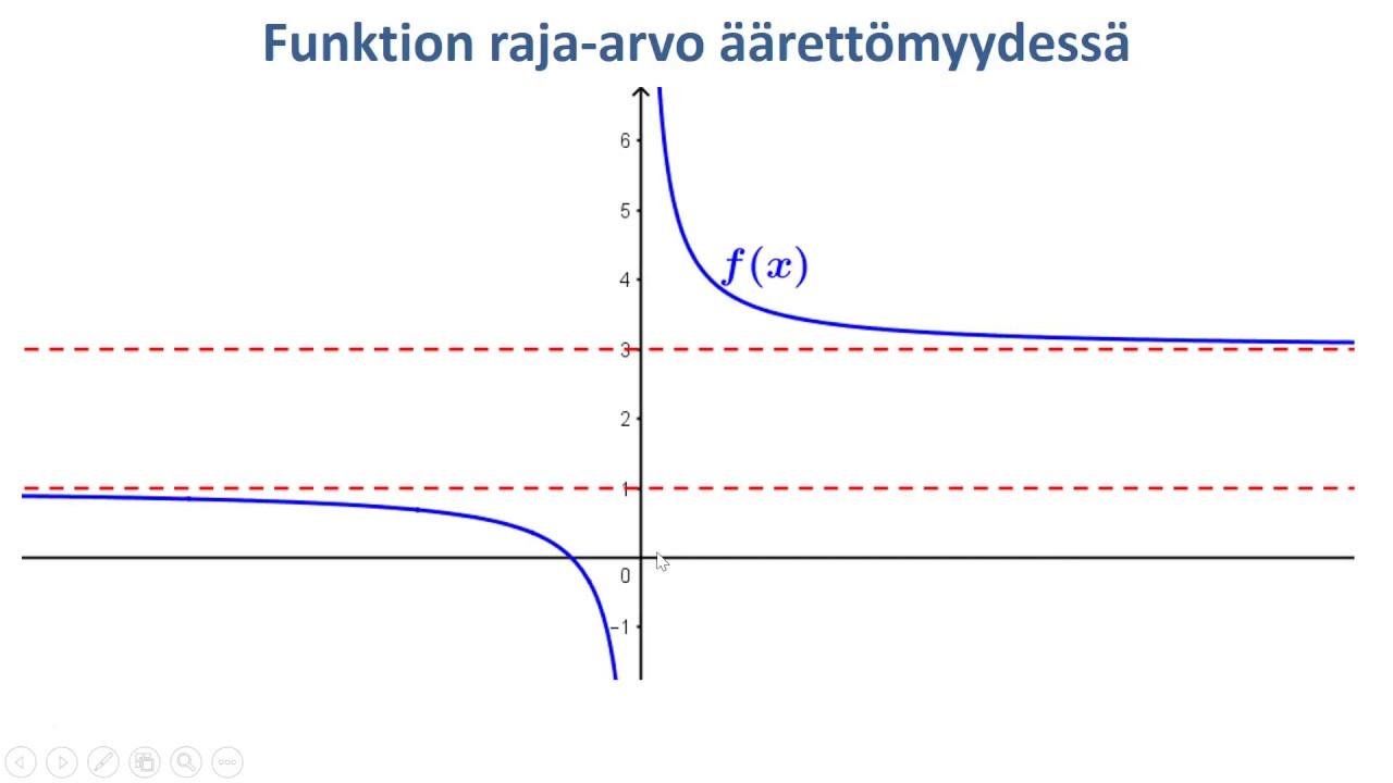 Funktion Raja-Arvo