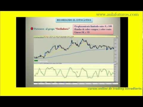 Trading. El Estocástico. Teoría y operativa practica. Dax 33 puntos 825 Euros