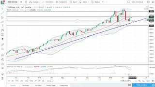 DOW Jones 30 and NASDAQ 100 Technical Analysis for the week of April 23, 2018 by FXEmpire.com