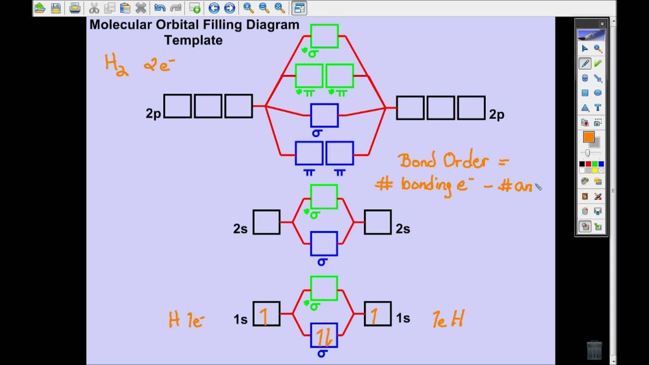 Molecular Orbital Diagram For H2 Cool Plot Theory Part 2 Youtube