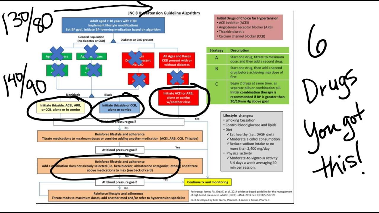 hypertension medication treatment guidelines herbária citromfű tea vélemény