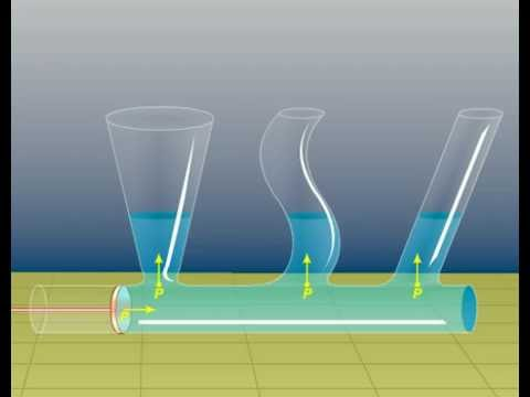 Properties Of Fluids Physics