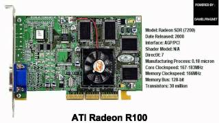 History of the gpu : From Voodoo to GeForce (Historia del GPU : Desde voodoo a Geforce)